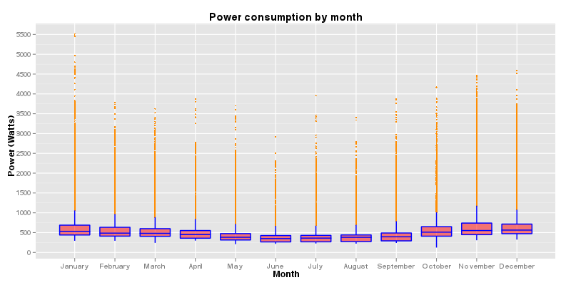 Power consumption by month