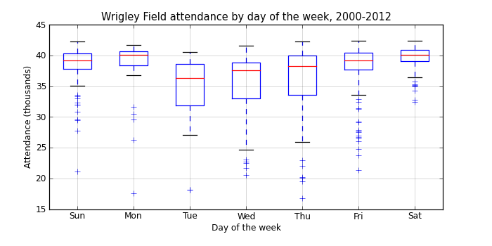 //media.swingleydev.com/img/blog/2013/04/attendance.png
