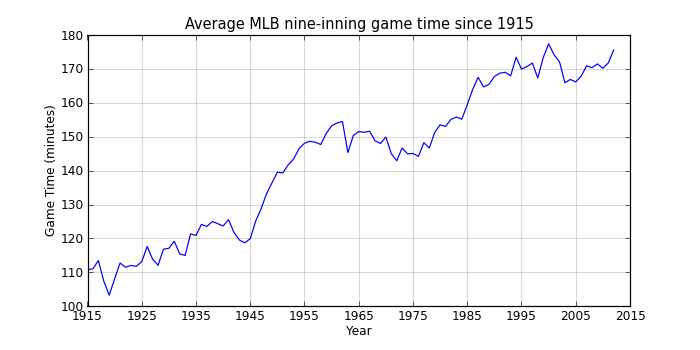 http://media.swingleydev.com/img/blog/2013/04/game_time_by_year.png